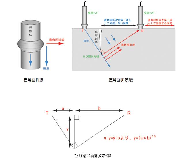 2-2.測定原理